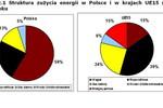Rynek energetyczny a interesy konsumentów