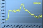 Męczący trend boczny na EUR/USD