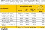 Rynek instrumentów pochodnych IV 2009