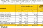 Rynek instrumentów pochodnych V 2009