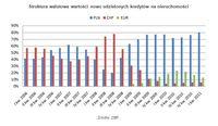 Struktura walutowa wartości nowo udzielonych kredytów na nieruchomości