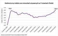 Hedioniczny indeks cen mieszkań używanych w 7 miastach Polski