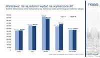 Warszawa: ile są skłonni wydać na wymarzone M