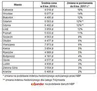 Ceny transakcyjne mieszkań na rynku wtórnym