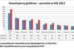 Firmy deweloperskie: prognozy IV kw. 2012
