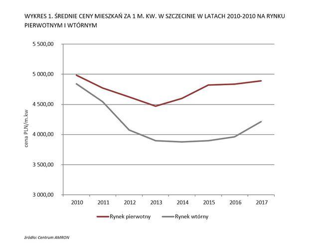 Jak rozwija się rynek mieszkaniowy w Szczecinie?