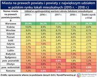 Miasta na prawach powiatu i powiaty z największym udziałem w rynku