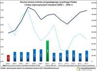 Roczne zmiany metrażu przypadające na 1 Polaka i liczba rozpoczynanych mieszkań