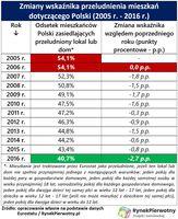 Zmiany wskaźnika przeludnienia mieszkań dotyczącego Polski (2005 r. - 2016 r.)