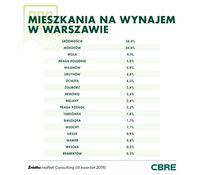 Mieszkanie na wynajem w Warszawie