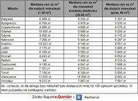 Ofertowe ceny mieszkań w IV kw. 2019 r.