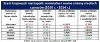 Metropolie: nominalne i realne zmiany średnich czynszów 2010-2014