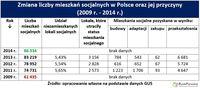 Zmiana liczby mieszkań socjalnych w Polsce oraz jej przyczyny