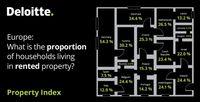 Jaki jest odsetek gospodarstw domowych wynajmujących nieruchomości?