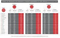 Zmiany cen ofertowych mkw mieszkania w miastach wojewódzkich na rynku wtórnym