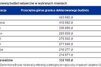 Budżet na zakup mieszkania IX 2012