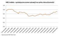 HRE Index - syntetyczna ocena sytuacji na rynku nieruchomości