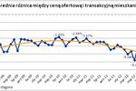 Ceny ofertowe a transakcyjne mieszkań IX 2012
