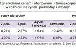 Ceny transakcyjne mieszkań IV 2012