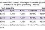 Ceny transakcyjne mieszkań VI 2012