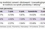 Ceny transakcyjne mieszkań VIII 2012