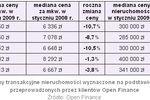 Ceny transakcyjne nieruchomości I 2009