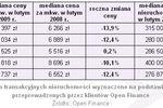 Ceny transakcyjne nieruchomości II 2009