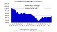 Indeks Cen Transakcyjnych Home Broker i Open Finance