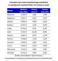 Przeciętne ceny m2 mieszkania w największych miastach Polski i ich zmiana w czasie