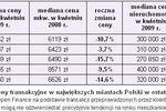 Ceny transakcyjne nieruchomości IV 2009