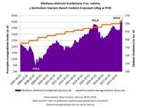 Mediana zdolności kredytowej 3-os. rodziny z dochodem równym dwóch średnim krajowym (dług w PLN)