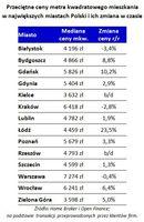 Przeciętne ceny mkw mieszkania w największych miastach Polski i ich zmiana w czasie