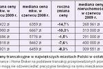 Ceny transakcyjne nieruchomości VI 2009