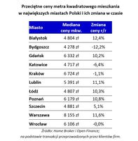 Przeciętne ceny metra kwadratowego mieszkania w największych miastach Polski i ich zmiana w czasie