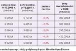 Ceny transakcyjne nieruchomości X 2008