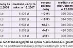 Ceny transakcyjne nieruchomości XII 2008