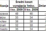 Ceny wynajmu mieszkań II kw. 2009