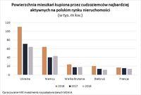 Powierzchnia mieszkań kupiona przez cudzoziemców najbardziej aktywnych na polskim rynku