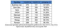 Zestawienie sprzedaży głównych deweloperów giełdowych w 1kw.2014 vs. 1kw.2013r.