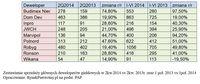 Zestawienie sprzedaży głównych deweloperów giełdowych w 2kw.2014 vs 2kw. 2013r. oraz 1 poł. 2013 vs