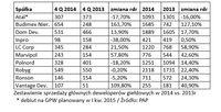 Zestawienie sprzedaży głównych deweloperów giełdowych w 2014 vs. 2013r