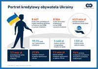 Portret kredytowy obywatela Ukrainy
