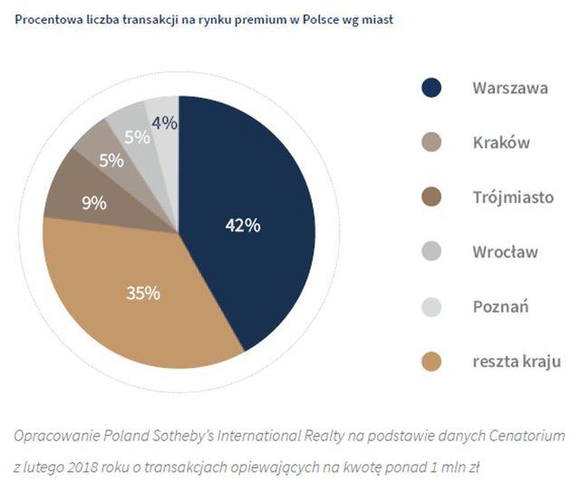Luksusowe nieruchomości, czyli Warszawa i długo, długo nic