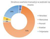 Struktura wartości transakcji w podziale na miasta