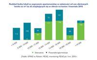 Rozkład liczby lokali w segmencie apartamentów w zależności od cen ofertowych brutto za m²