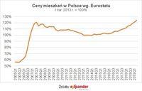 Ceny mieszkań w Polsce wg Eurostatu