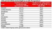 Jaka powierzchnię można kupić za 10 mln zł za granicą?