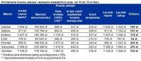 Porównanie kosztu zakupu i wynajmu kawalerki (o pow. od 15 do 35 m kw.)