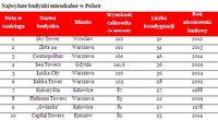 Najwyższe budynki mieszkalne w Polsce