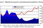 Nieruchomości handlowe w Europie III kw. 2010